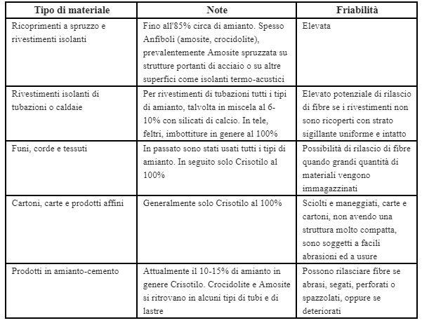 normative e metodologie tecniche applicazione legge 257 del 27 marzo 1992
