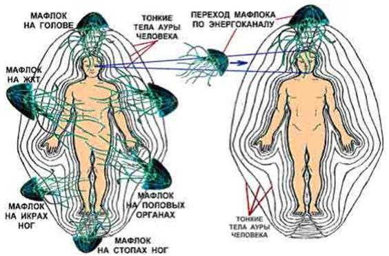 Аура и астральные паразиты