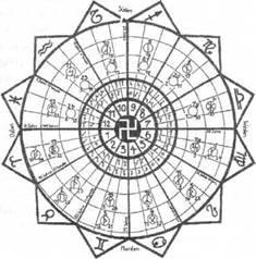 Рунический Зодиакальный Круг