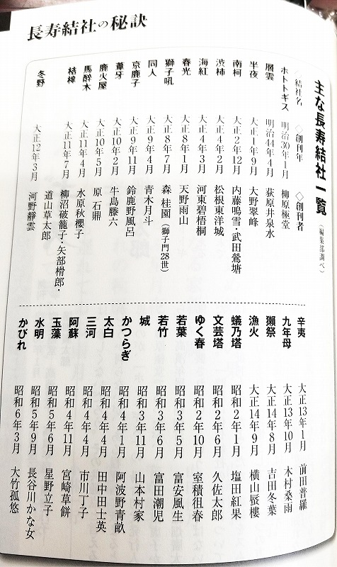 俳誌『俳句界』3月号に「長寿結社の秘訣』という特集があり、その中に長寿結社一覧表が載っています。それによれば、わが桔槹は全国で14番目に古い俳誌ということです。