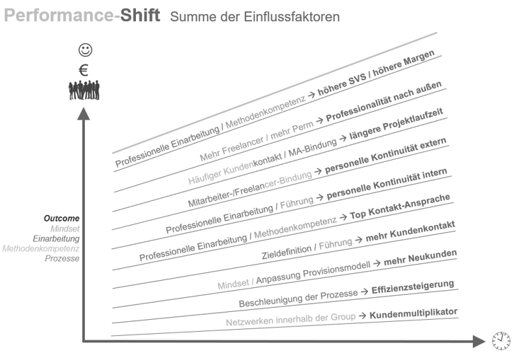 Performance-Shit - Summe der Einflussfaktoren - Leistungsorientierung in der Personaldienstleistung