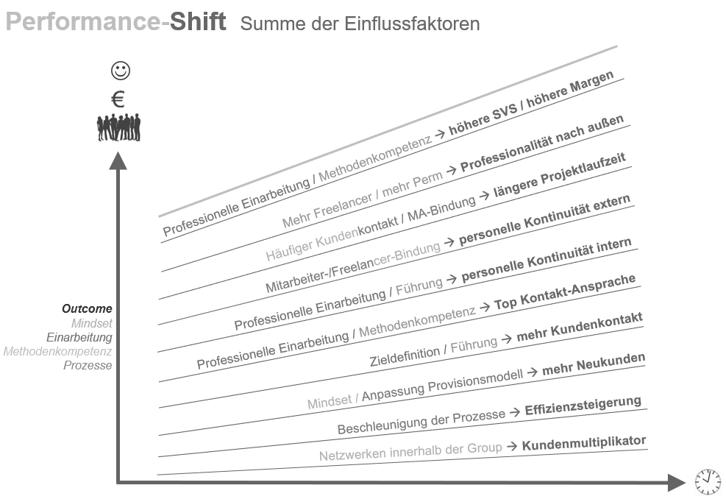 Performance-Shift - Summe der Einflussfaktoren - Leistungsorientierung in der Personaldienstleistung