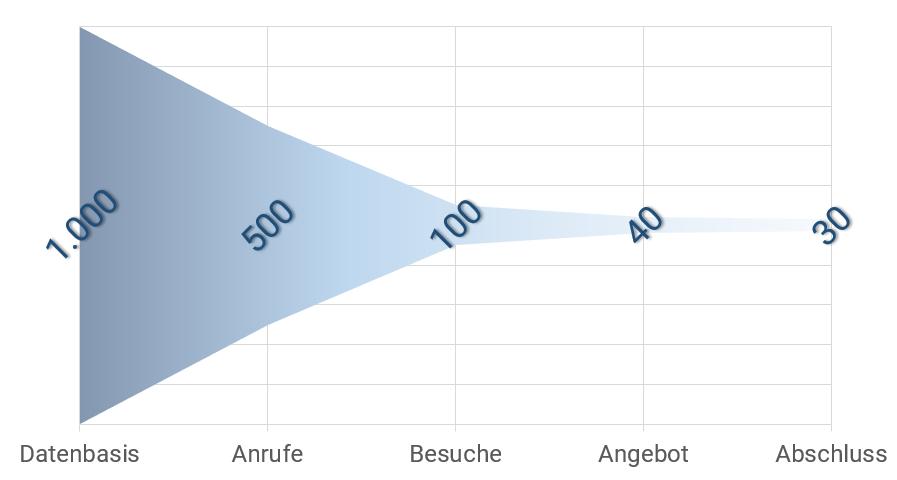 Sales Funnel Optimierung der Qualität im Vertriebsprozess von Datenbasis über Anrufe und Besuche zu Angebot und Abschluss Hebel 4 - Der kernige Abschluss