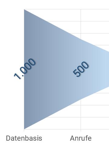 Sales Funnel Optimierung der Qualität im Vertriebsprozess von Datenbasis über Anrufe und Besuche zu Angebot und Abschluss - Hebel 1 - Fokussierung auf die richtigen Märkte und Potenzialkunden