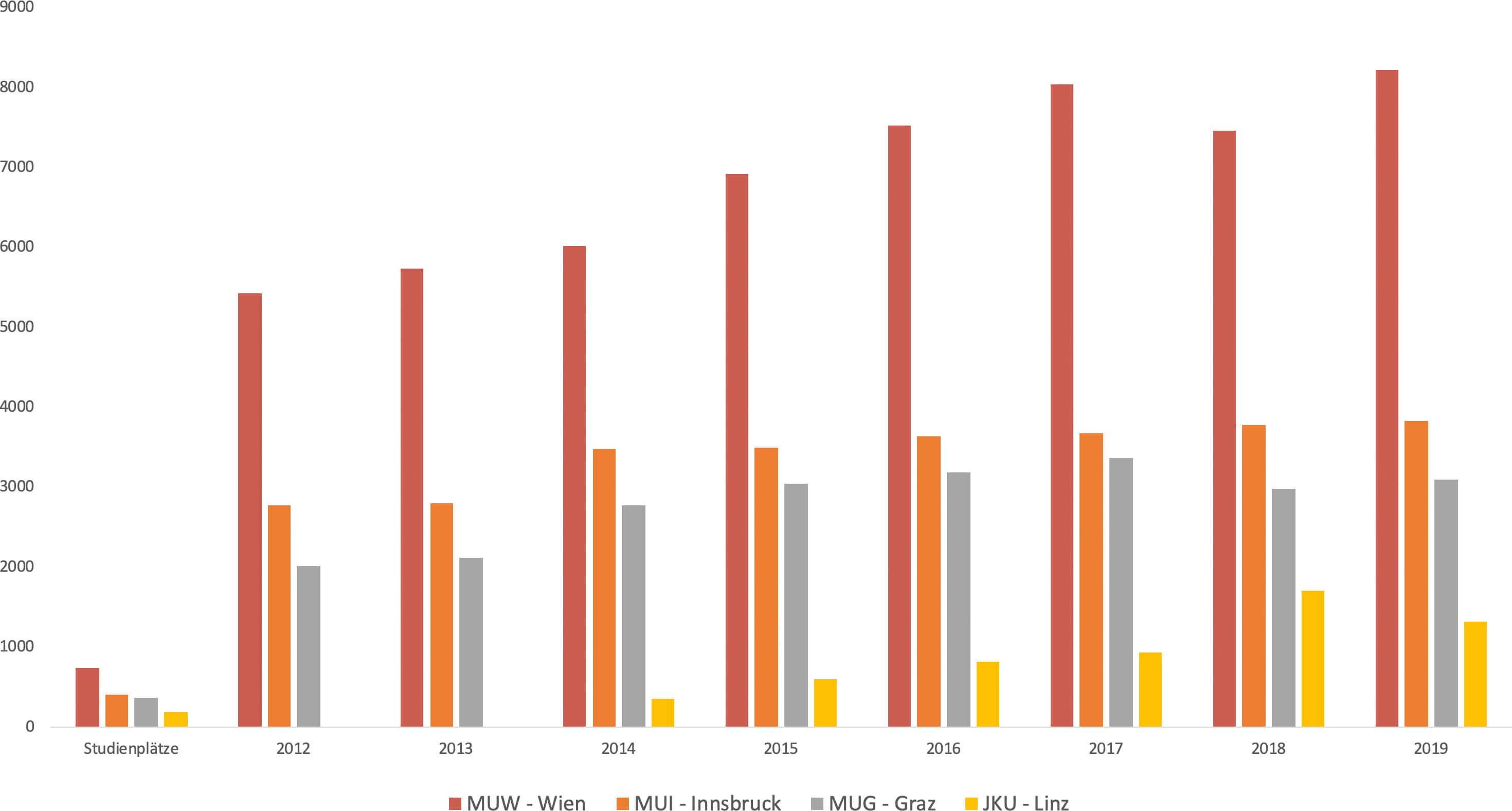 Medizin-Aufnahmetest: MedAT 2015 - Anmeldungen - Vorbereitung | MedAT 2019  | Medizin ♥ Aufnahmetest