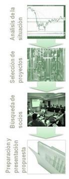 proyectos innovación