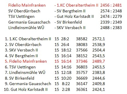 Tabelle Bezirksliga A Süd/West