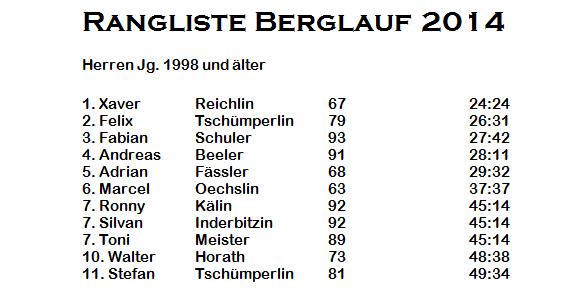 Herren Jg. 1998 und älter