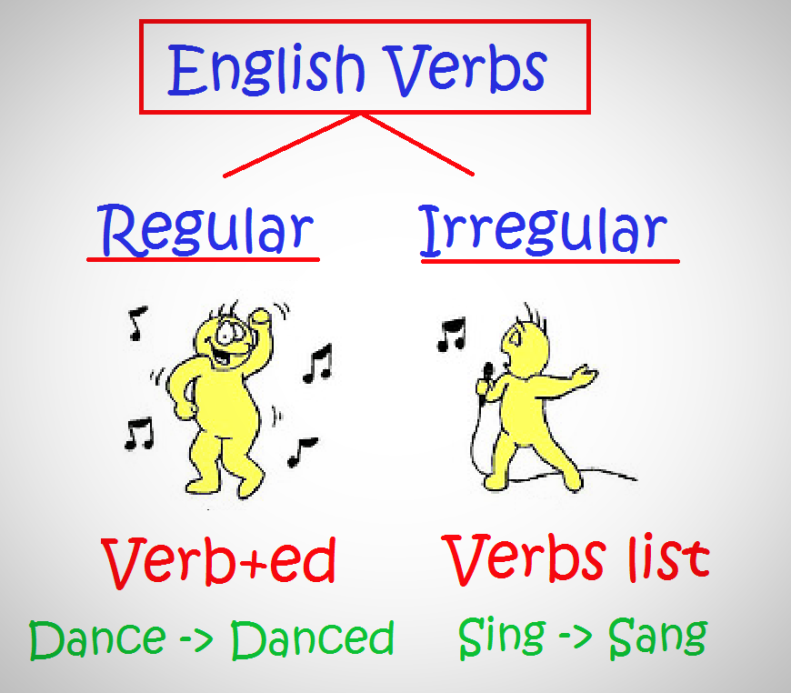 Simple past of regular verbs Lawless English