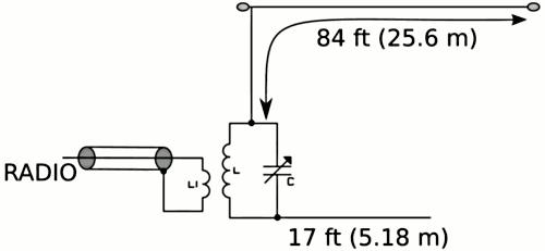 antenne hf mf hf end fed monobanda