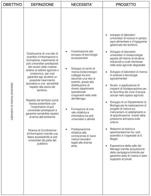 Objectif du projet - Atelier de recherche universitaire