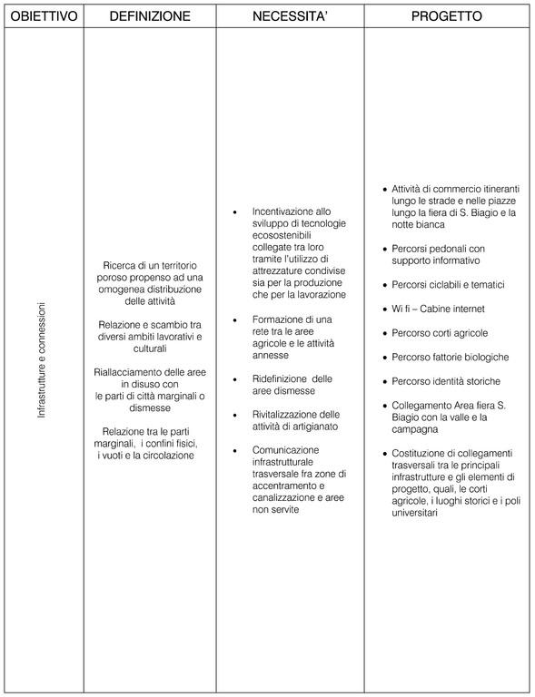 Objectif du projet - Infrastructures et connexiones