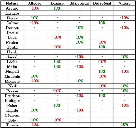 Ivs Evs Et Pokemon Parfaits Strategy Database