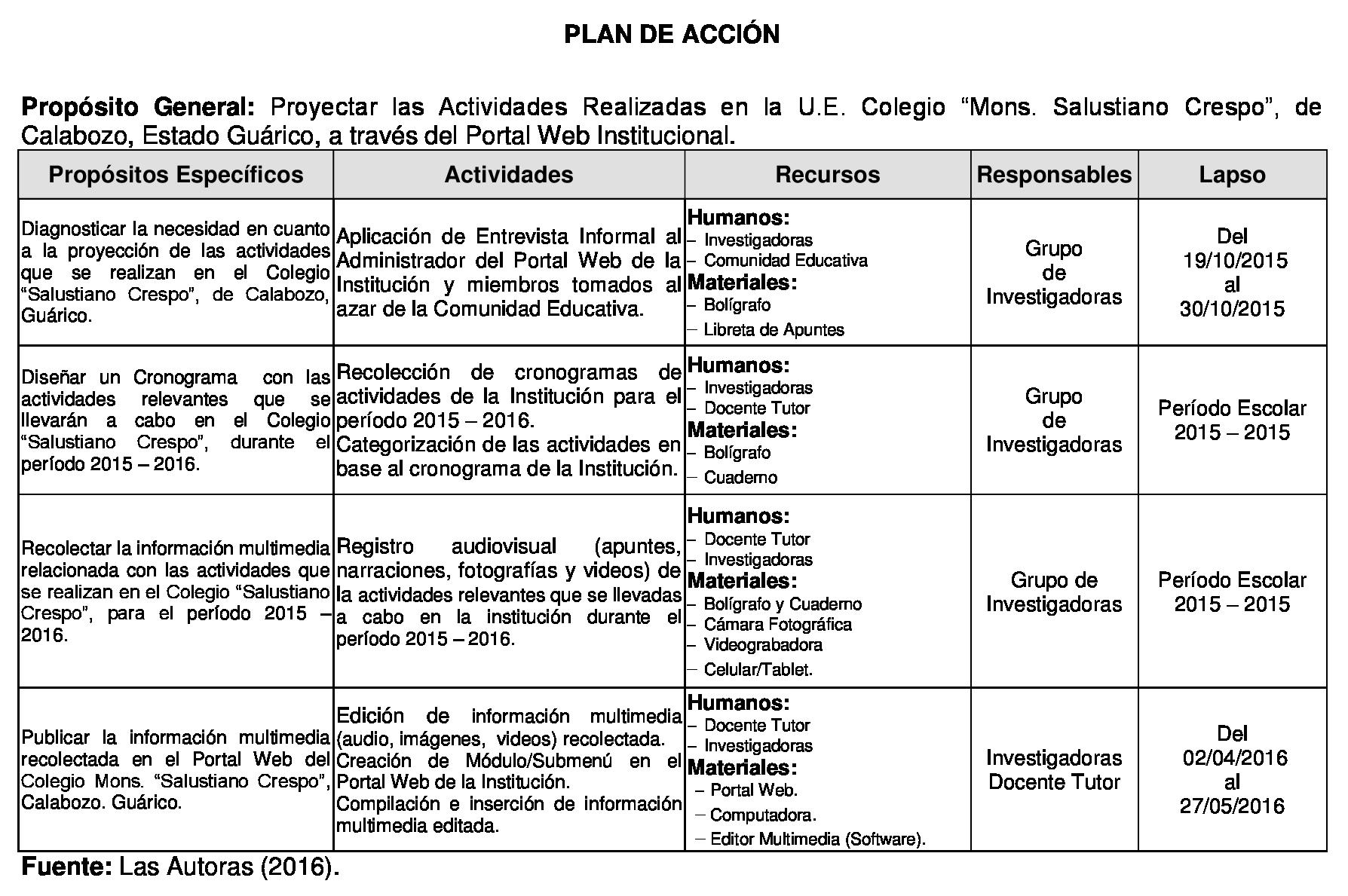 Famoso Plantilla De Plan De Tutoría Elaboración - Colección De ...