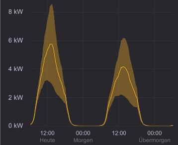 Solarstrom Prognose
