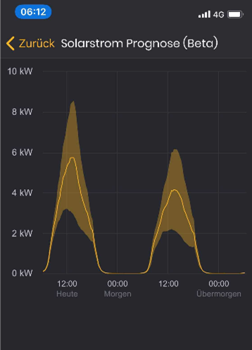 Solarstrom Prognose in der Kunden-App des Solar Managers