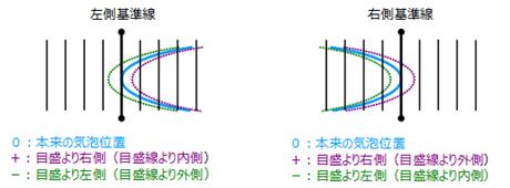 気泡位置が右側にある時を+プラス、左側にある時を-マイナス