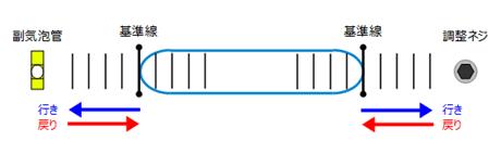 気泡指示精度測定方法