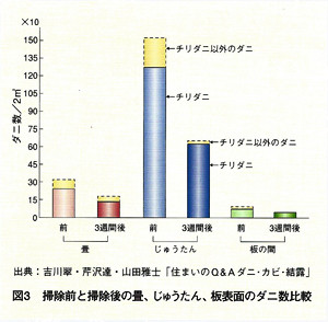 図表:掃除前と掃除後の畳、じゅうたん、板裏面のダニ数比較 じゅうたん>畳>板裏面