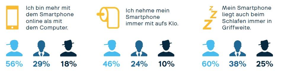 Das Smartphone: im Alltag immer dabei.  mui 2016