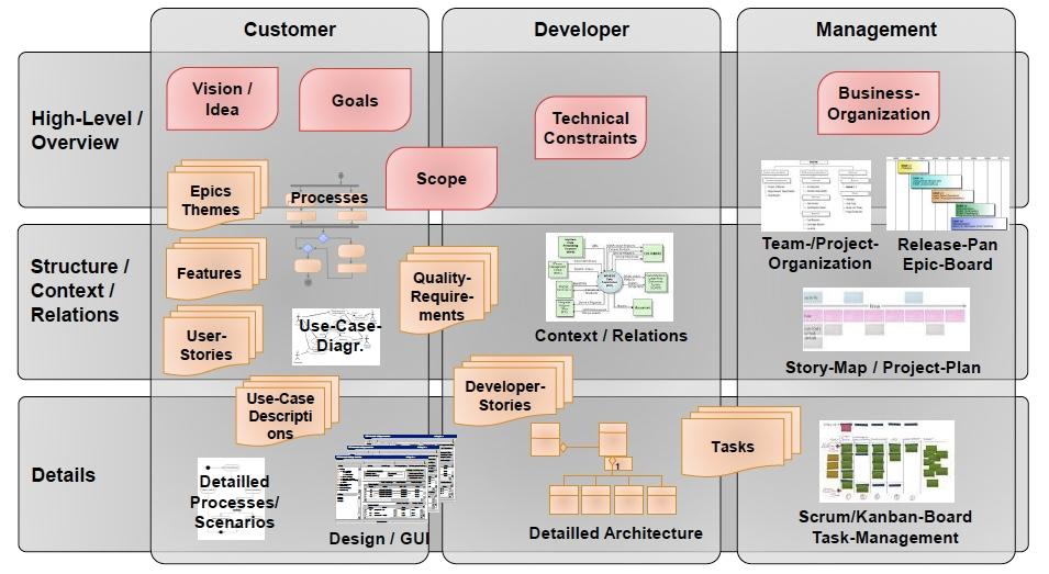 RE im agilen Umfeld: Artefakte im Überblick   © Software Quality Lab