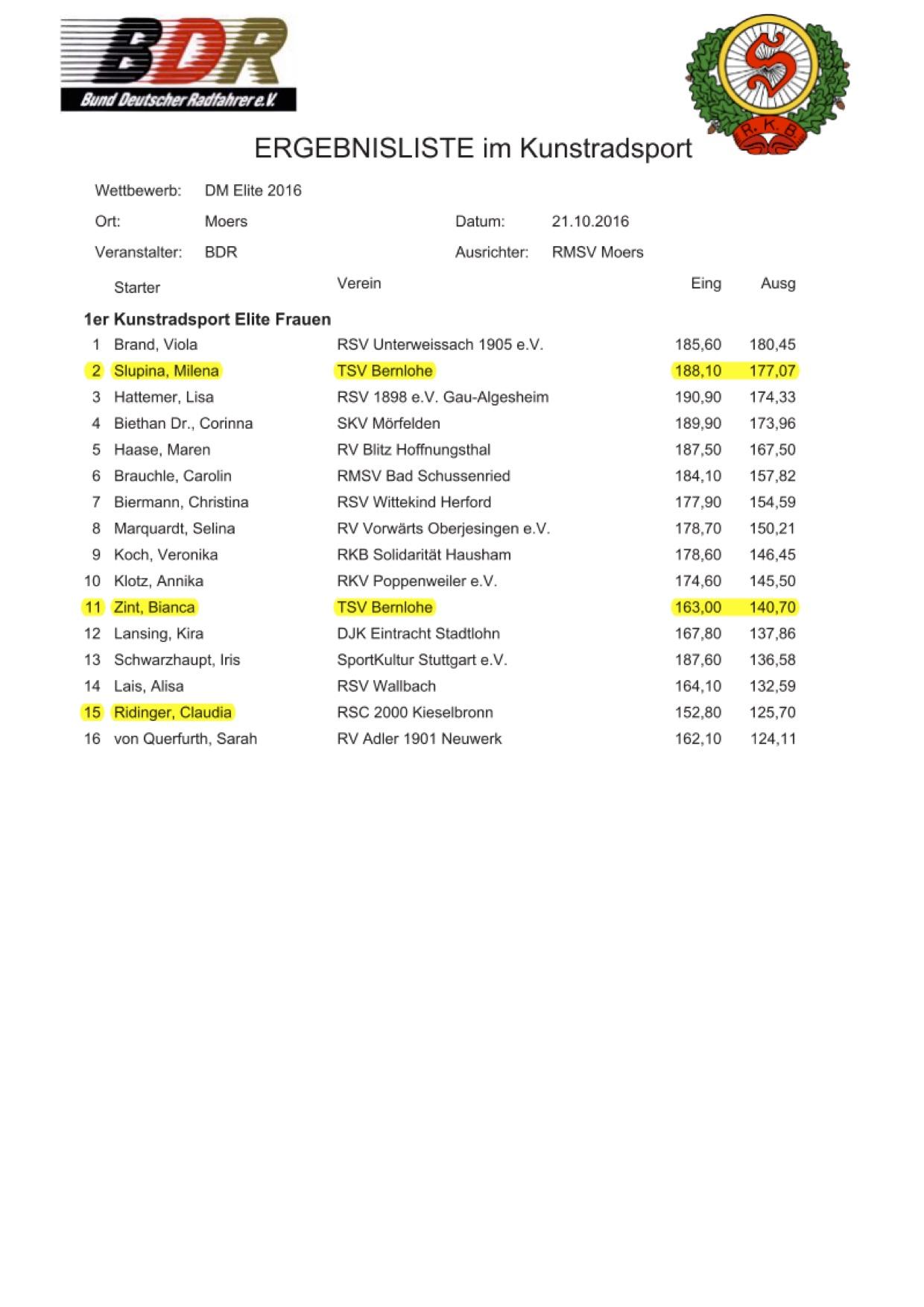 Ergebnisliste Vorrunde Deutsche Meisterschaft