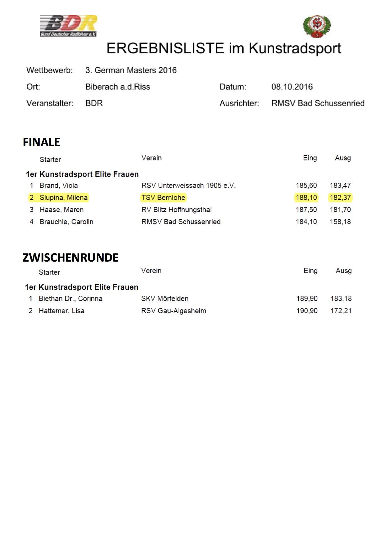 Ergebnisliste Finale/Zwischenrunde