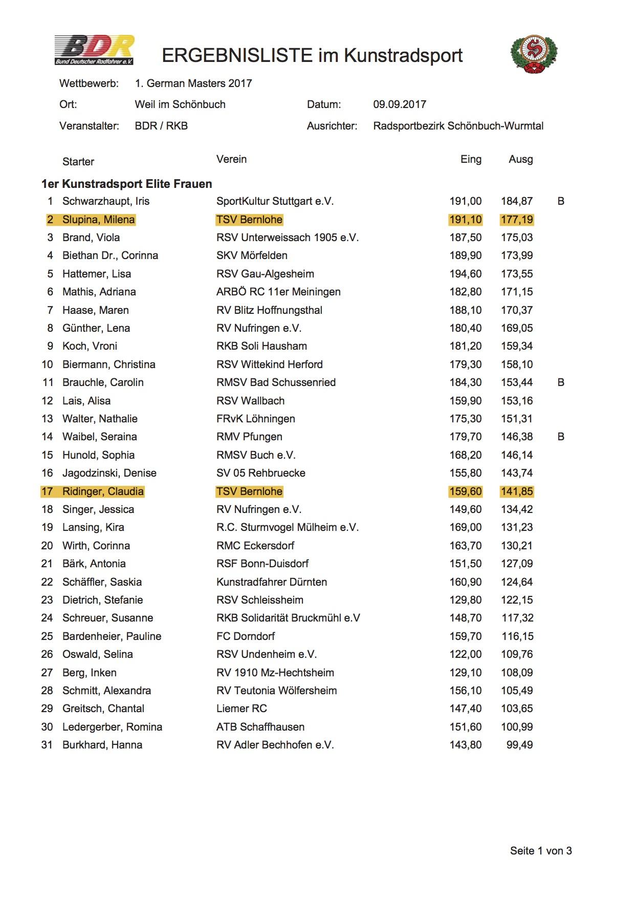 Ergebnisliste Vorrunde 1. German Masters