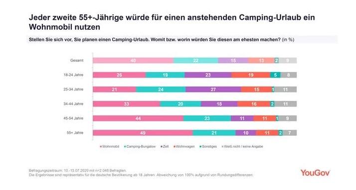 Jeder zweite Deutsche bucht ein Wohnmobil im Camping-Urlaub