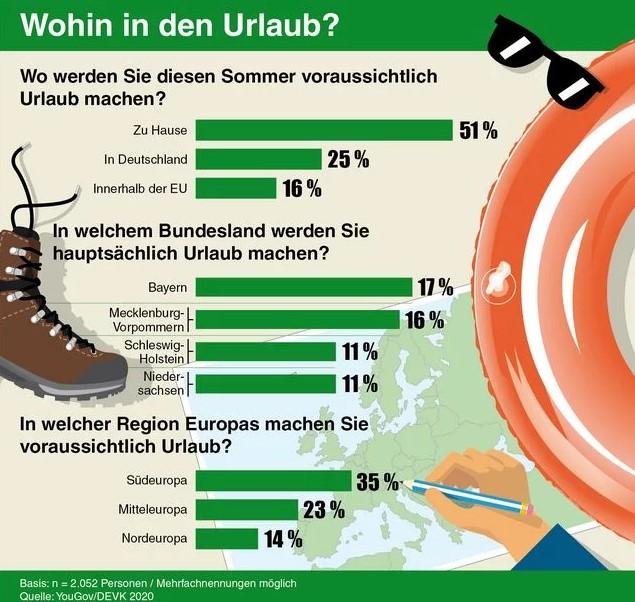 Wo machen die Deutschen im Sommer 2020 Urlaub?