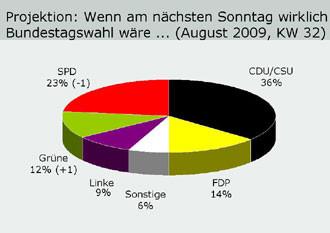 via www.forschungsgruppe.de (Stand: 10.08.2009)