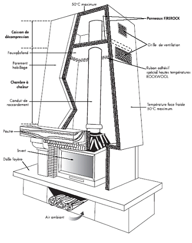 Construire Cheminée Foyer Ouvert cheminées foyers inserts - poeles inserts et cheminees