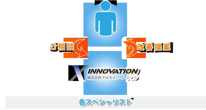 クロスイノベーションと顧問提携している各スペシャリスト例