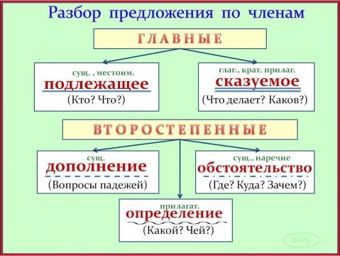 laskovoe-slovo-dlya-chlena