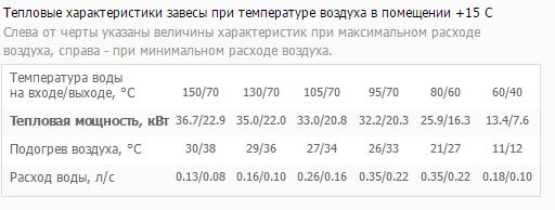 тепловая мощность КЭВ-70П4141W