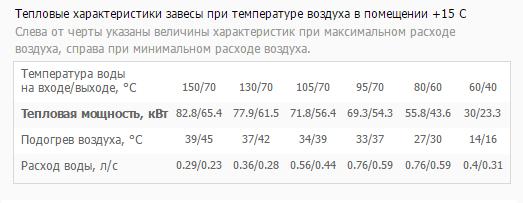 Тепловая мощность КЭВ-130П5131W