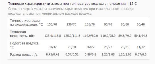Таблица тепловой мощности КЭВ-230П7021W