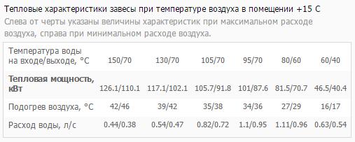 Таблица тепловой мощности КЭВ-190П5141W