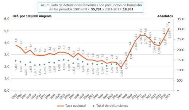 Fuente: ONU Mujeres México, (2019), Violencia Feminicida en México.