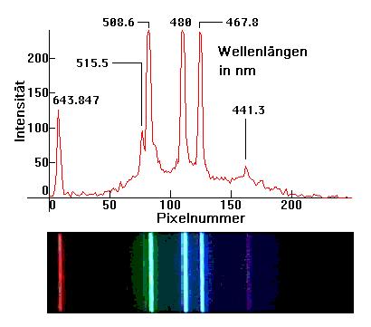 Spektralanalyse von Molekülen.