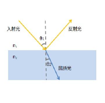 スネルの法則(屈折の法則)、イメージ。