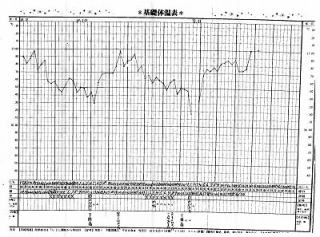 周期療法で1年半、自然妊娠し現在6カ月の女性41歳の基礎体温表(by新潟市の子宝・不妊・妊活漢方薬専門店「西山薬局」)