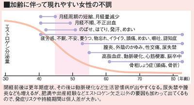 加齢によって減少する女性のエストロゲン分泌量のグラフ