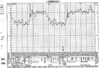 鍼灸と漢方を続け4か月後に妊娠された女性39歳の基礎体温表(by新潟市の子宝・不妊・妊活漢方薬専門店「西山薬局」)