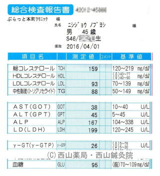 ダイエット(減量)後の再検査データ(by新潟市の漢方薬専門店「西山薬局」)