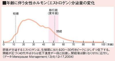 加齢によって変化する女性ホルモン(エストロゲン)分泌量のグラフ