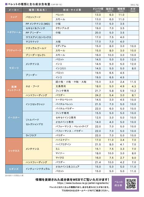 ペレットの種類と主な成分含有量 2