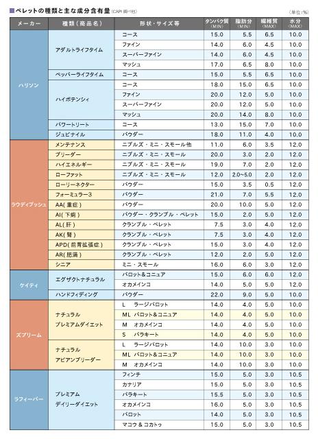 ペレットの種類と主な成分含有量 1