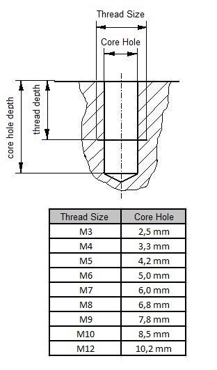 Core Hole M3, Core Hole M4, Core Hole M5, Core Hole M6, Core Hole M7, Core Hole M8, Core Hole M9, Core Hole M10, Core Hole M12