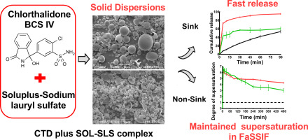 Novel chlorthalidone solid disperions  were developed using polymeric and non-polymeric carriers, specially a polymer-surfactant complex.
